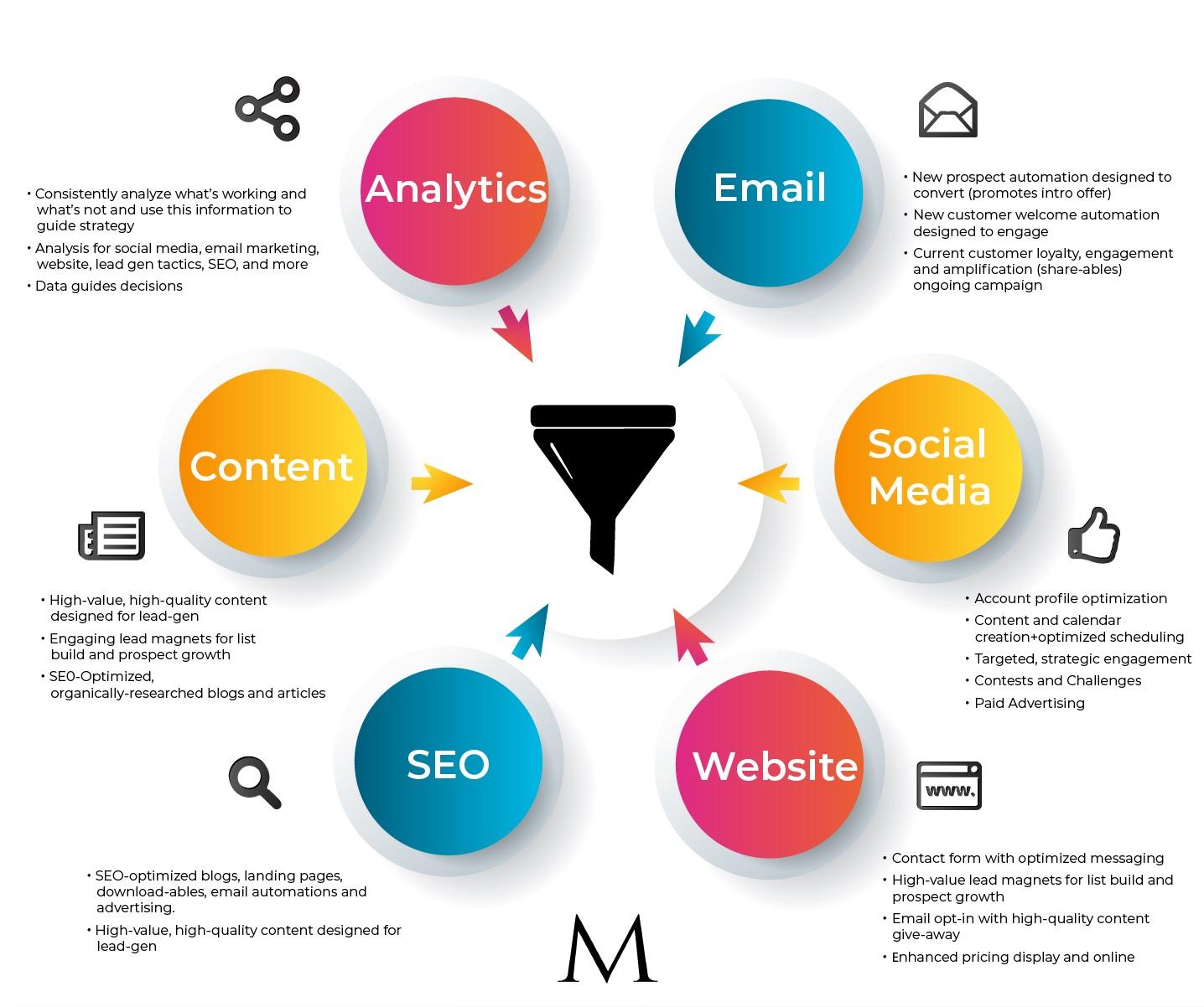 digital content marketing method